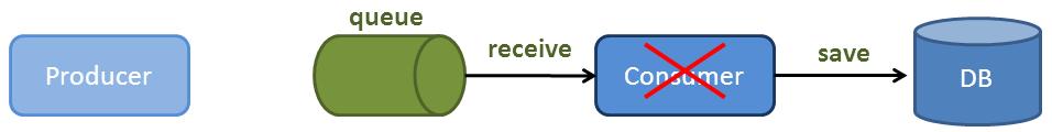 error after processing diagram