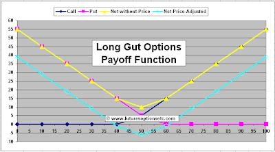 Long guts option strategy