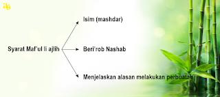 ul merupakan pembahasan paling banyak dalam kitab al Maf'ul Min Ajlih | Contoh | Nahwu Praktis