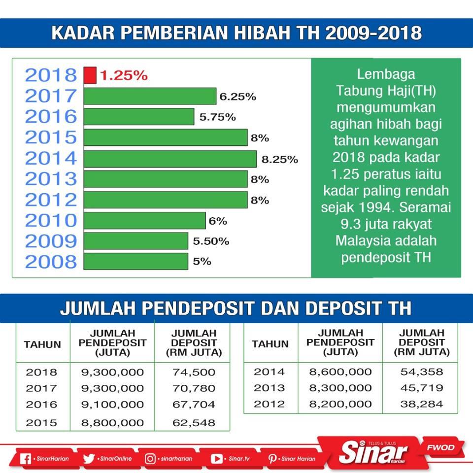 Ahmad Sanusi Husain Com Kadar Pemberian Hibah Tabung Haji Th 2009 2018