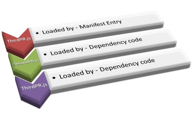 Siebel Open UI Explorer: Is it possible to map multiple PR ...
