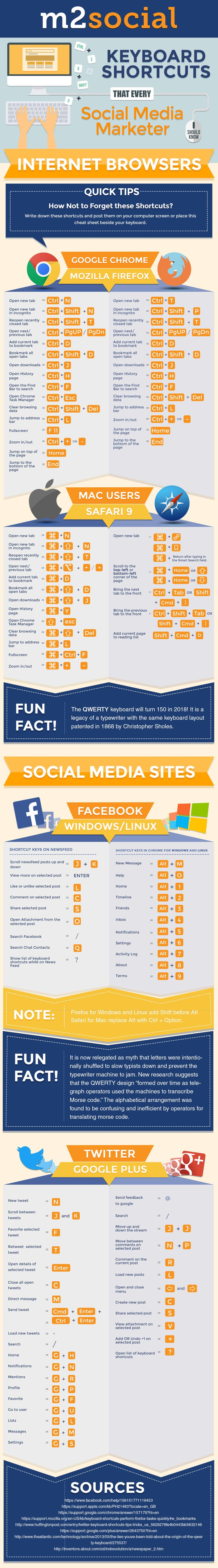 Keyboard Shortcuts that Every Social Media Marketer Should Know - #infographic