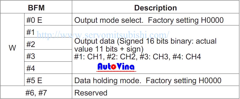 Các thanh ghi cần thiết để sử dụng module FX2N-4DA