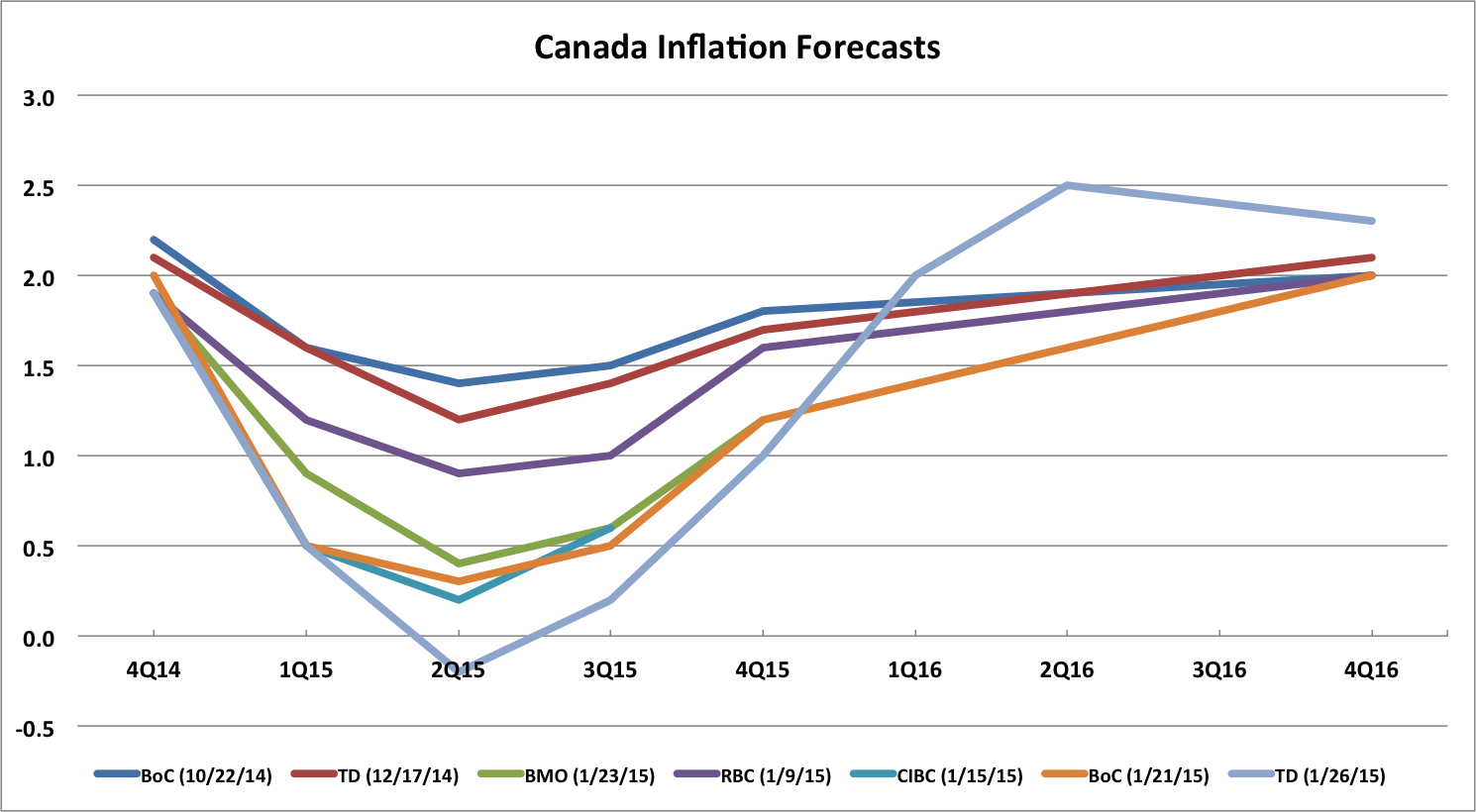 Cpi Projections Forecast