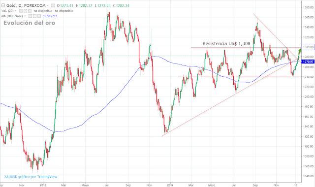 Gráfico técnico del oro - Precio del oro hoy