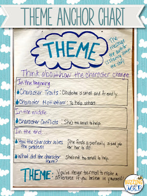 Free download full of ideas for teaching your elementary students the concept of theme with the mentor text, Cloudette, and a handy anchor chart! Gret the free download with activity directions and a list of common themes to use with your kids! #theme #anchorchart