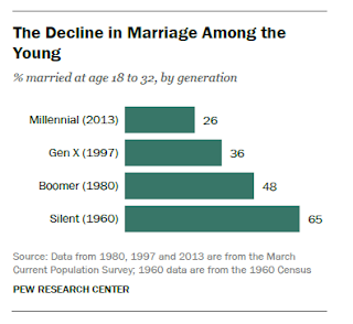 FT_Marriage_Decline