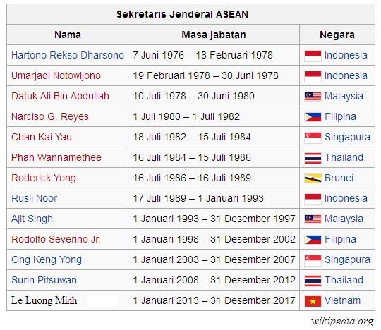 Daftar Sekretaris Jenderal ASEAN