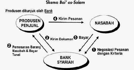 Hanya Skripsi Tebaik 125 Skripsi Jual Beli Menurut Hukum Islam