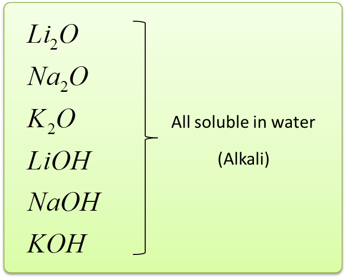 Solubility of the Oxid...