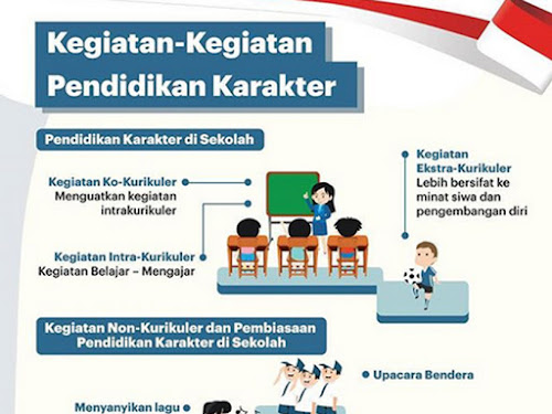 Bimtek Pendidikan Karakter