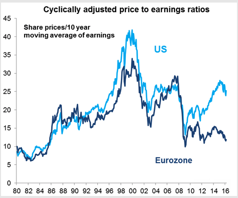 Cyclically Adjusted P/E Ratios of US and Eurozone Stock Markets