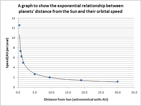 relationship between distance speed and time