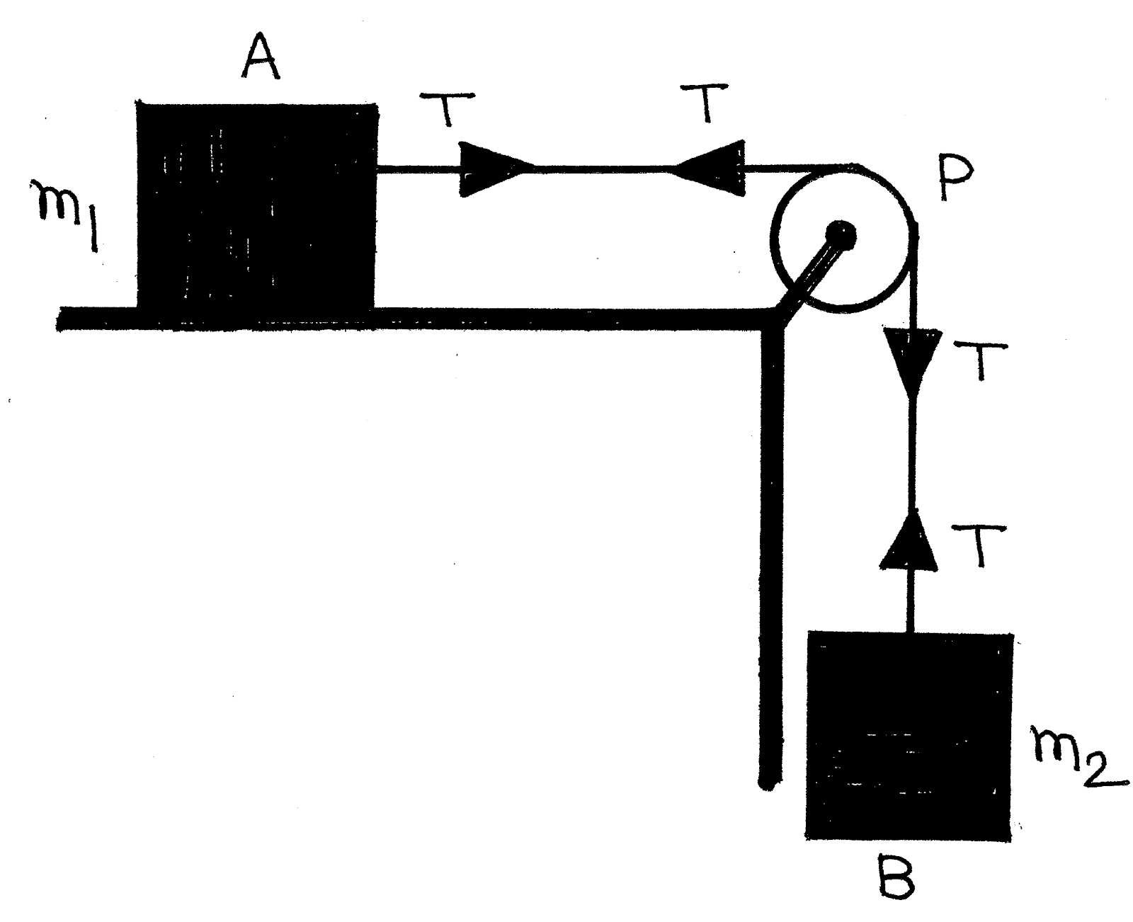 tips and tricks to solve the mechanics problems using free body free body diagram pulley examples free body diagram pulley [ 1600 x 1302 Pixel ]