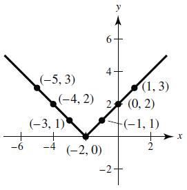 y = |x + 2| graph