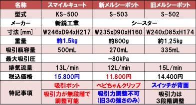 徹底比較!スマイルキュートと旧型新型メルシーポットの違いの表。