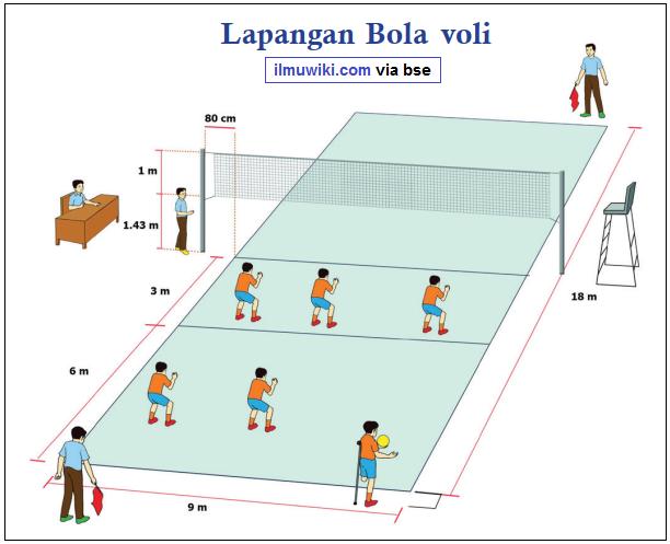 Ukuran Bola Voli Putra Kumpulan Materi Pelajaran Dan Contoh Soal 6