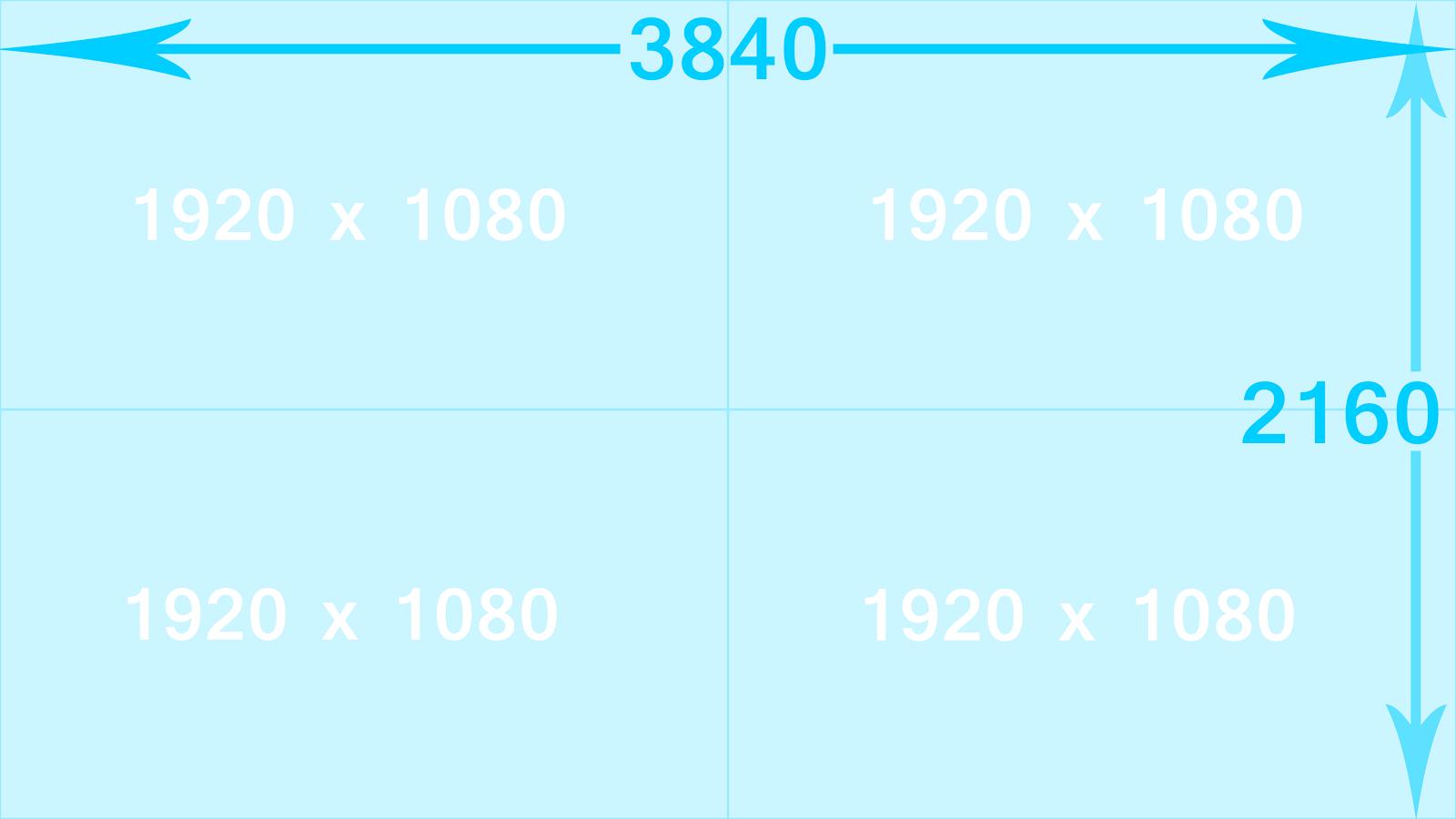 Pantalla de 4K son 4 monitores de 1080p