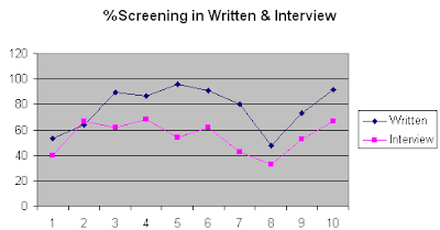 Written test paper of tcs