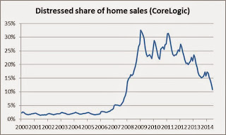 Distressed Share of Home Sales
