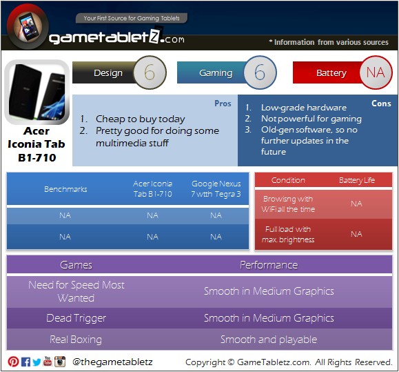 Acer Iconia Tab B1-710 benchmarks and gaming performance