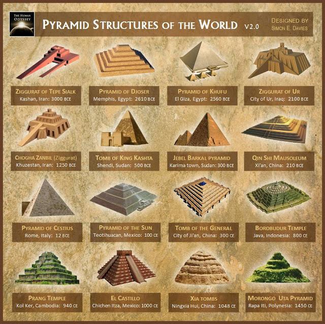 الأهرامات حول العالم .. ألغاز وتساؤلات