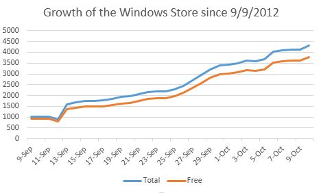 Windows 8 - App Growth