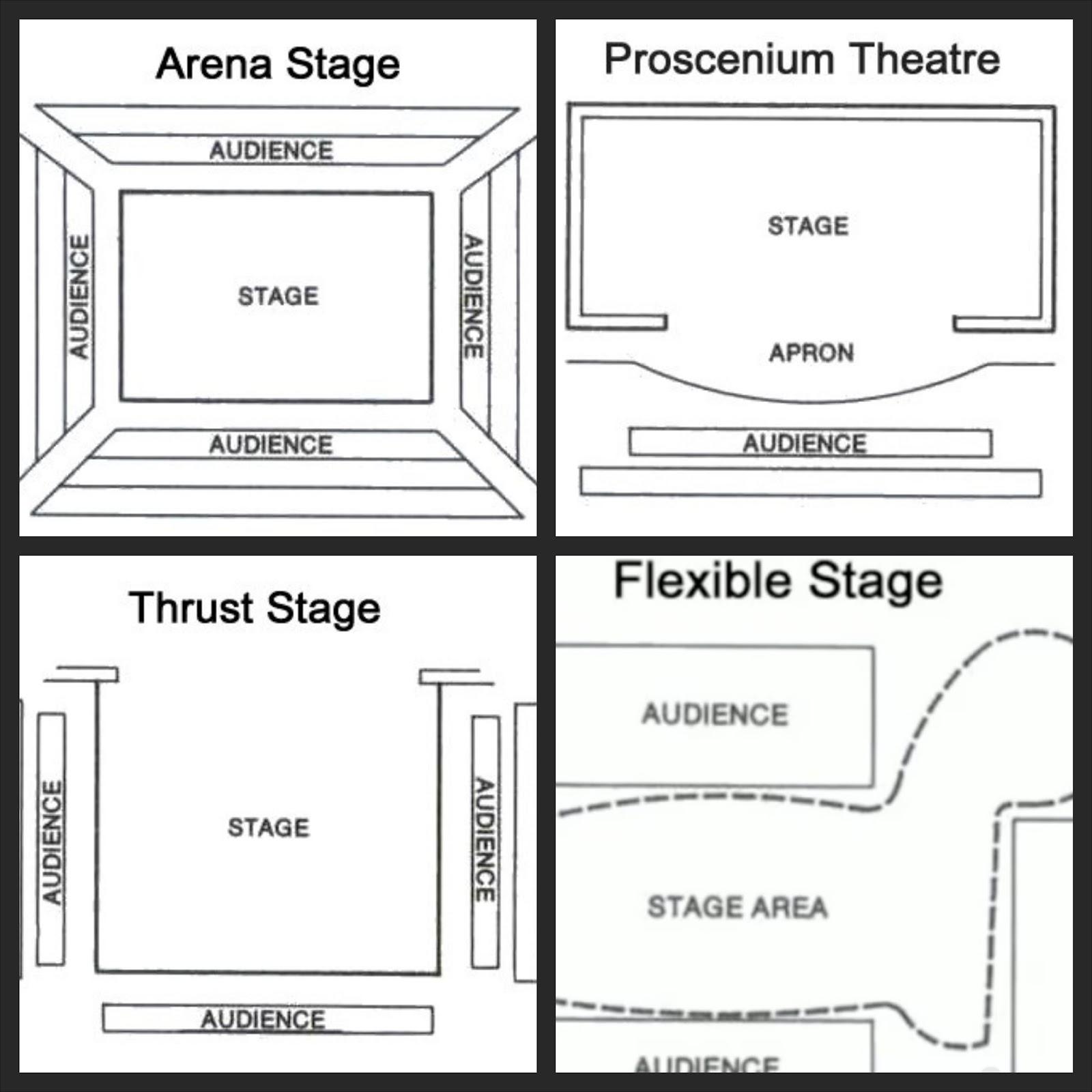 proscenium stage diagram box functional flow block visio velcro and glue guns tech art types