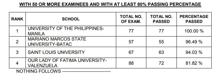 top schools pharmacist board exam