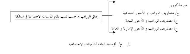 محاسبة الاجور والمرتبات تحميل كتاب 3.jpg