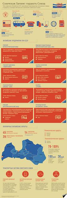 Советская Латвия - гордость Союза
