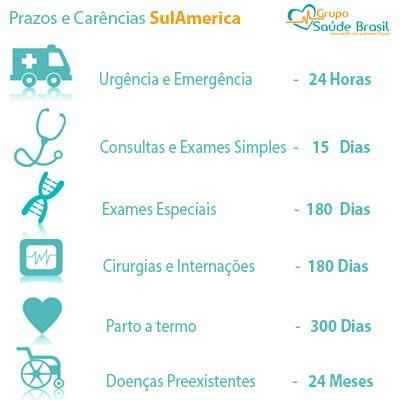 Carências planos de saúde da SulAmérica