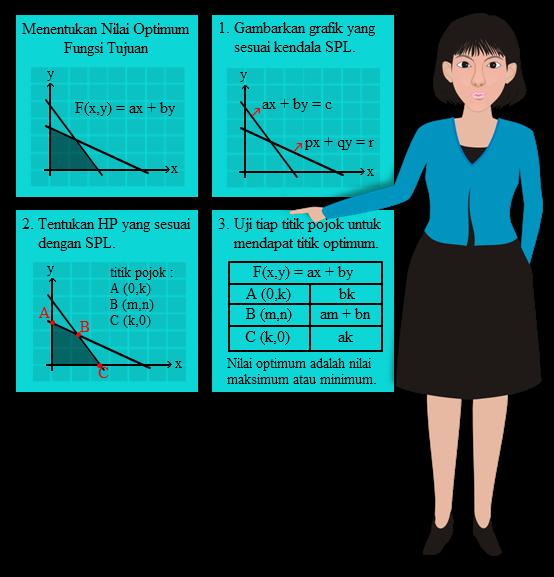 Nilai Maksimum Fungsi Tujuan Pertaksamaan Linier sanggup dilihat dengan menggambar grafik SOAL DAN PEMBAHASAN MENENTUKAN NILAI MAKSIMUM FUNGSI TUJUAN