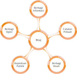 kegunaan blog tidak hanya untuk catatan pribadi