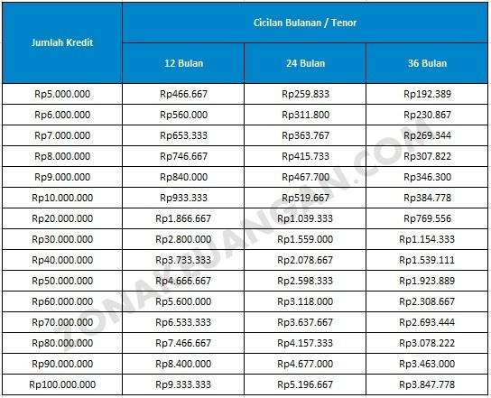 BCA Personal Loan merupakan produk kredit tanpa agunan dari Bank Central Asia  BCA Personal Loan: Nikmati Pinjaman dengan Bunga Rendah 1% Per Bulan