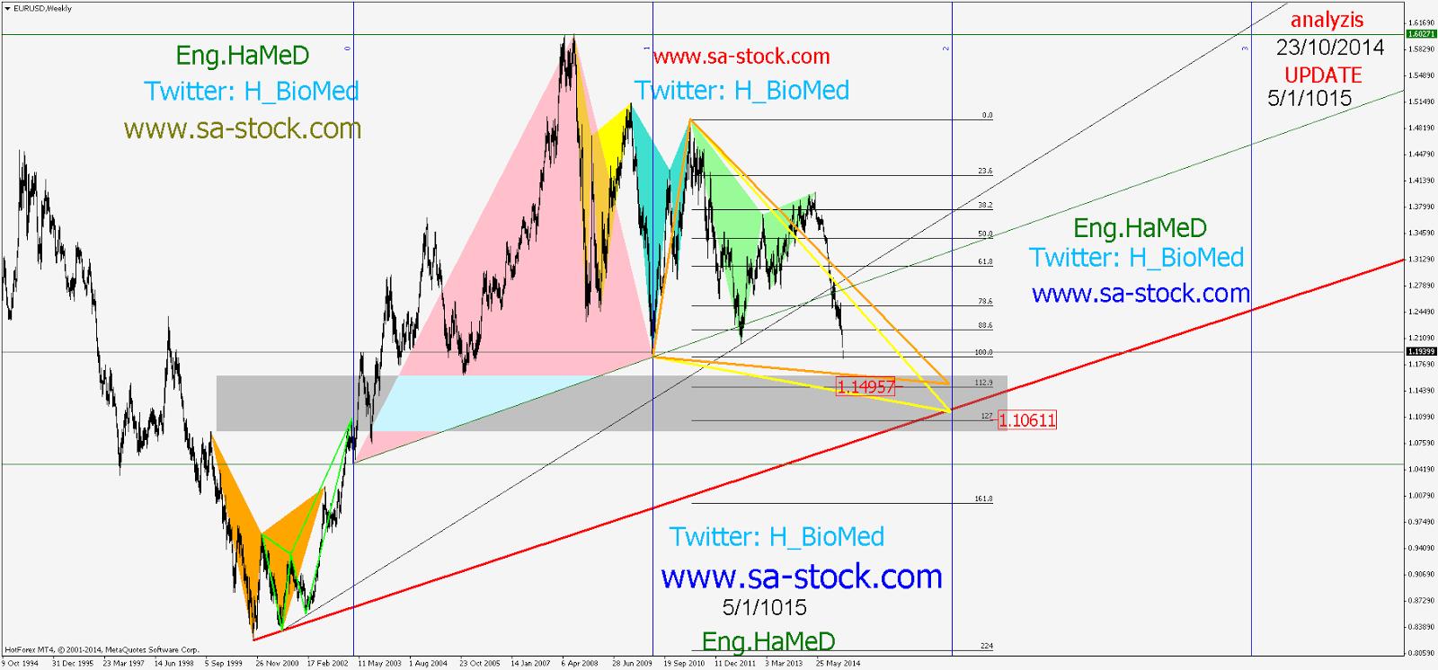 تحليل اليورو دولار 5/1/2015