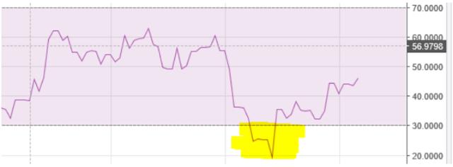 Grafik harga momentum BUY