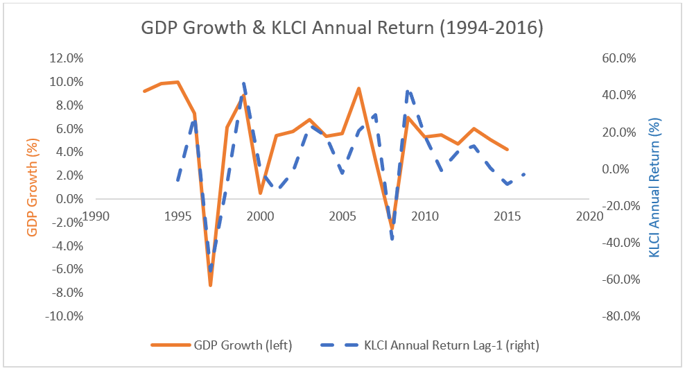 stock market returns affect on gdp What stock market returns to expect to gross domestic product ratio  impact would tend to affect returns on both stocks.