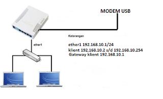 Cara Setting Mikrotik dengan Modem usb 4G