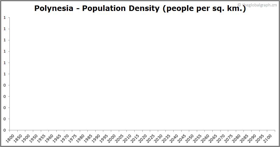 Polynesia  Population Density (people per sq. km.)