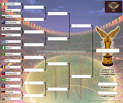 Tabellone punteggi della Coppa del Mondo di Quidditch 2014