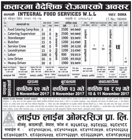 Jobs in Qatar for Nepali, Salary Rs 70,775