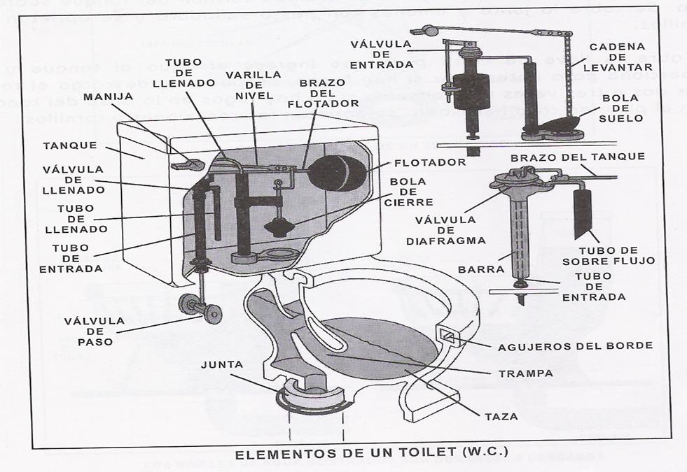 Introduccion A La Construccion Instalaciones Hidraulicas