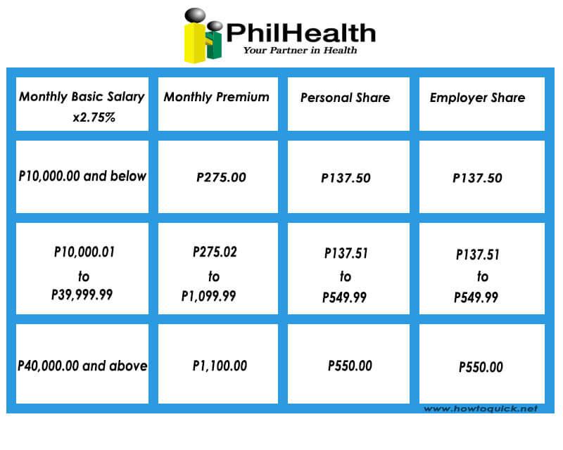 New Philhealth Table 2014