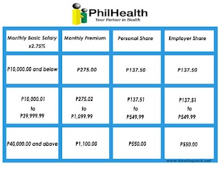 Updated Philhealth Contribution Table for 2018