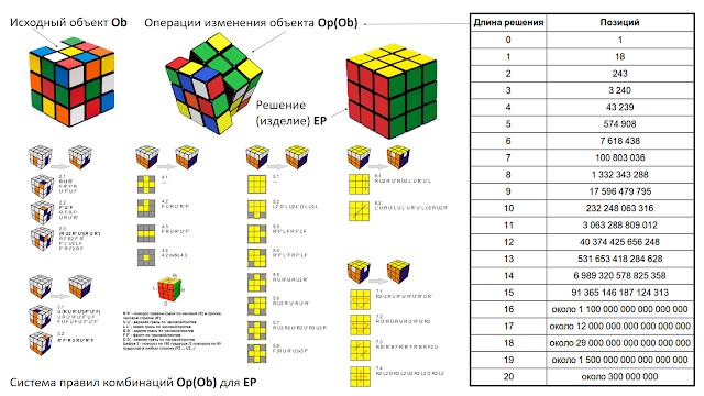 Комбинаторный анализ