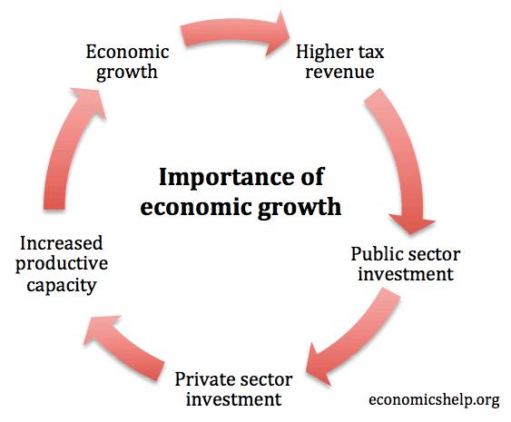 Advantages of economic growth essay