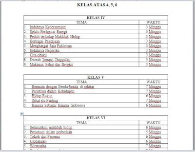 Daftar Tema dan Alokasi Waktu Kurikulum 2013 Kelas 4, 5, 6 SD/MI