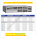 Introduction to Cisco Catalyst 9200 Switch
