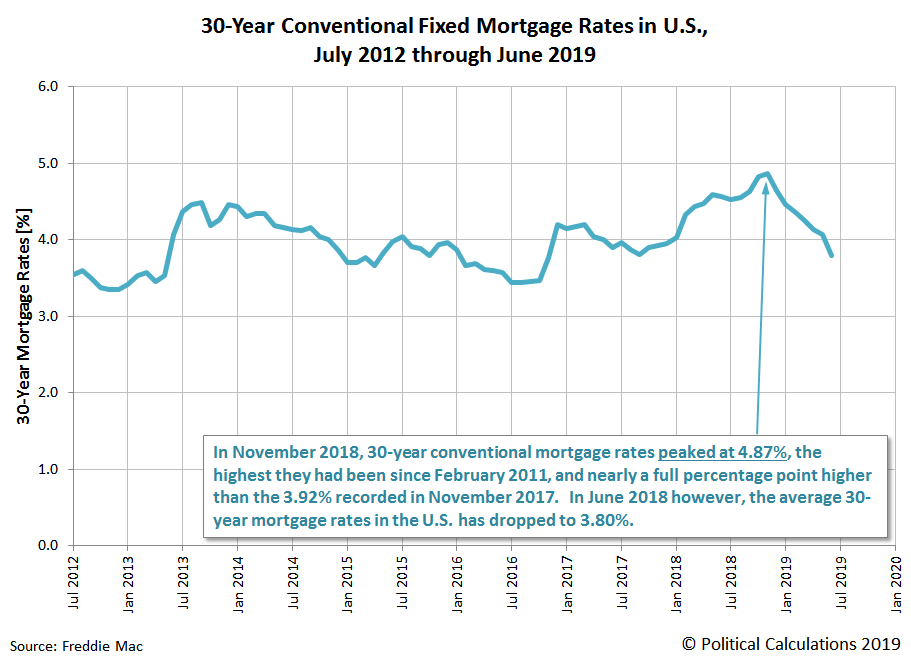 30-Year Conventional Fixed Mortgage Rates in U.S., July 2012 through June 2019
